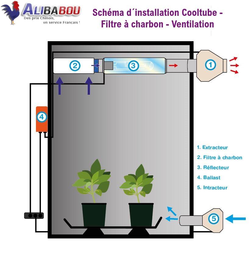 Schéma Installation Cooltube-Filtre à charbon-Ventilation